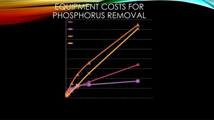 Equipment Costs for Phosphorus Removal