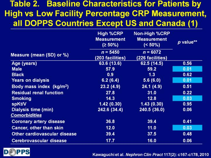 Table 2.   Baseline Characteristics for Patients by High