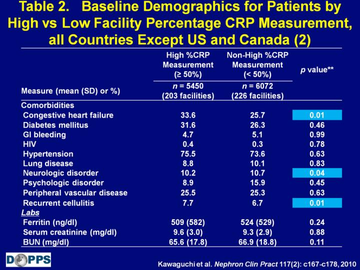 Table 2.   Baseline Demographics for Patients by High