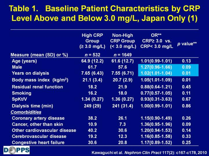 Table 1.   Baseline Patient Characteristics by CRP Level Above and Below 3.0 mg/L, Japan Only (1)