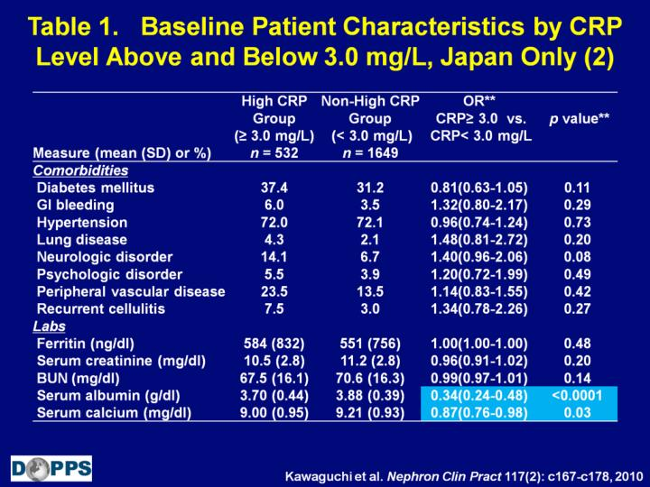 Table 1.   Baseline Patient Characteristics by CRP Level Above and Below 3.0 mg/L, Japan Only (2)