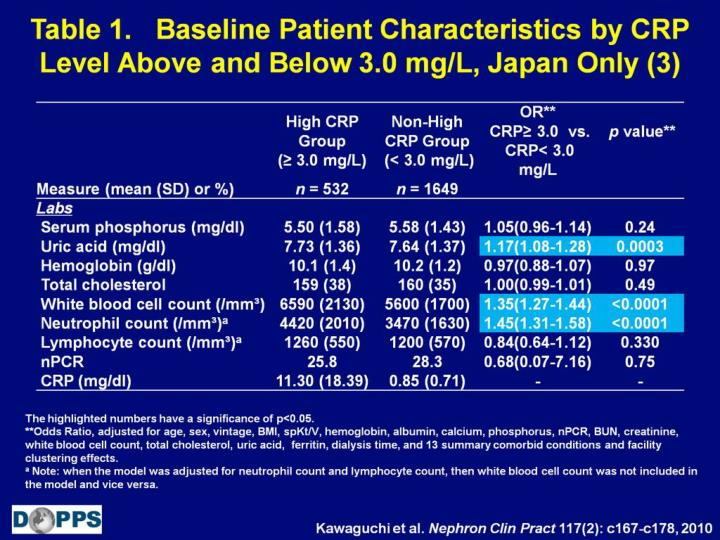 Table 1.   Baseline Patient Characteristics by CRP Level Above and Below 3.0 mg/L, Japan Only (3)