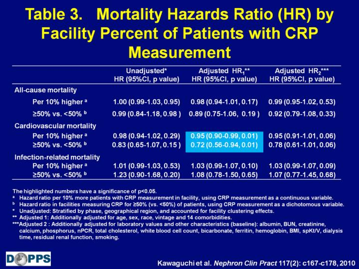 Table 3.   Mortality Hazards Ratio (HR) by Facility Percent of Patients with CRP Measurement
