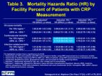 table 3 mortality hazards ratio hr by facility percent of patients with crp measurement