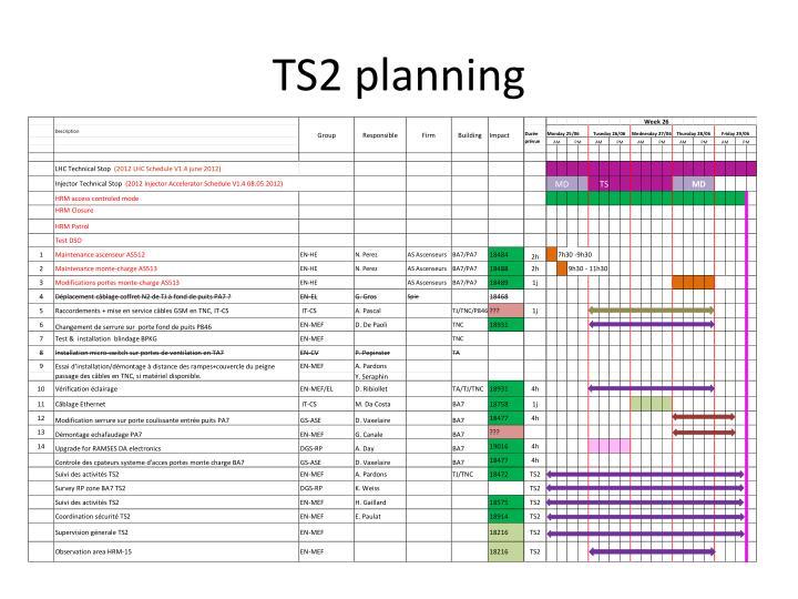 TS2 planning