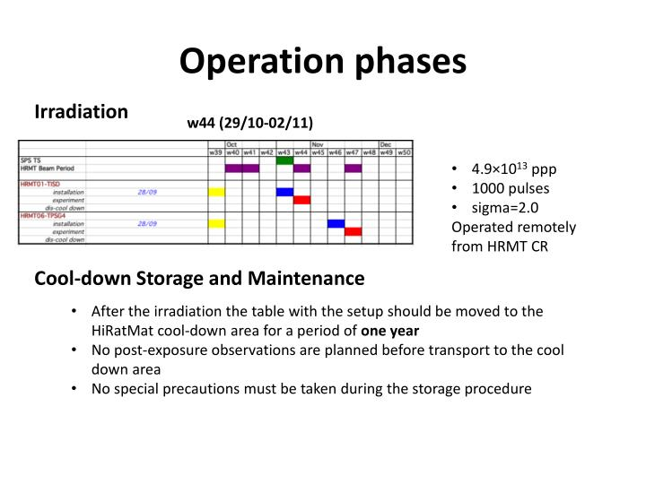 Operation phases