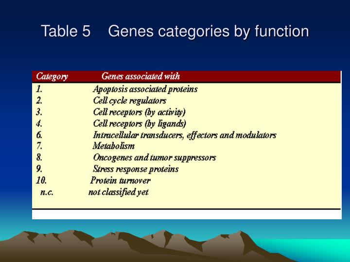 Table 5    Genes categories by function