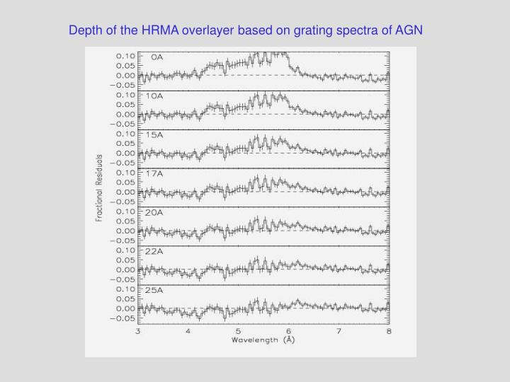 Depth of the HRMA overlayer based on grating spectra of AGN