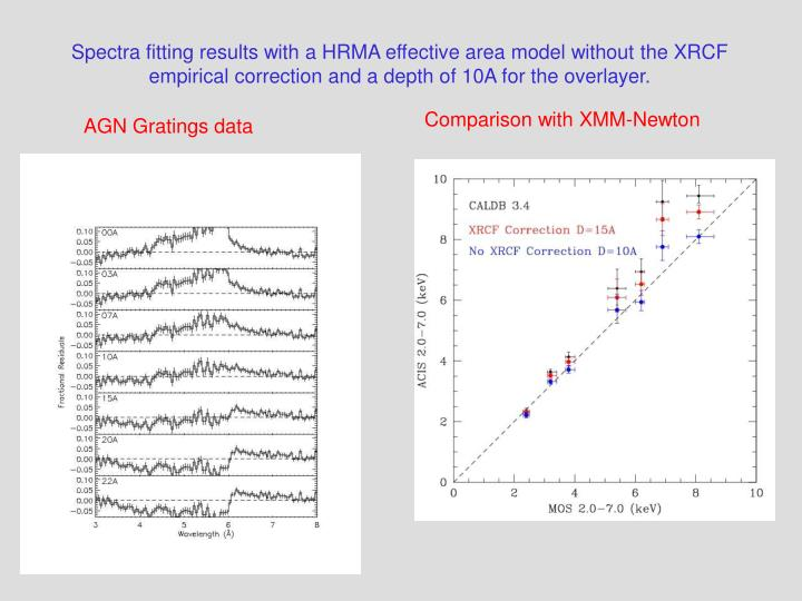 Spectra fitting results with a HRMA effective area model without the XRCF empirical correction and a depth of 10A for the overlayer.