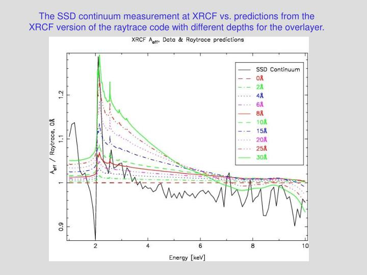 The SSD continuum measurement at XRCF vs. predictions from the XRCF version of the raytrace code with different depths for the overlayer.