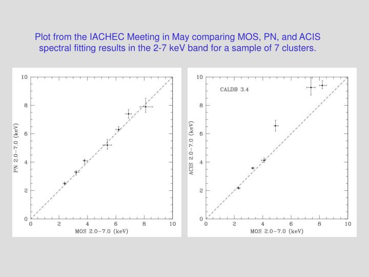 Plot from the IACHEC Meeting in May comparing MOS, PN, and ACIS spectral fitting results in the 2-7 ...