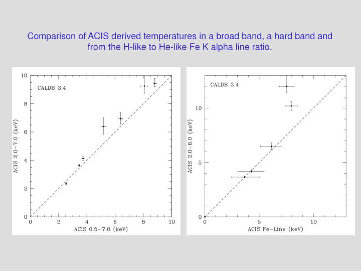 Comparison of ACIS derived temperatures in a broad band, a hard band and from the H-like to He-like ...