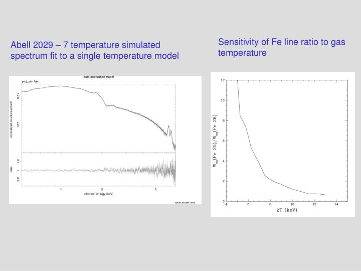 Sensitivity of Fe line ratio to gas temperature