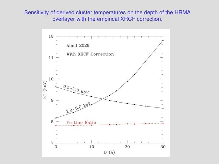 Sensitivity of derived cluster temperatures on the depth of the HRMA overlayer with the empirical XRCF correction.