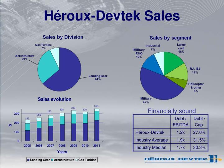 Héroux-Devtek Sales