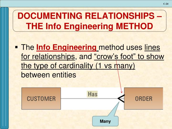 DOCUMENTING RELATIONSHIPS – THE Info Engineering METHOD