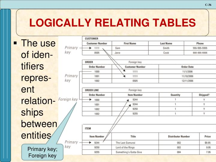 LOGICALLY RELATING TABLES