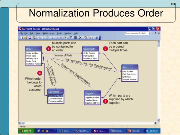 Normalization Produces Order