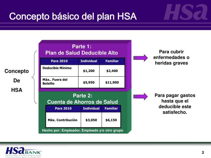 Concepto básico del plan HSA