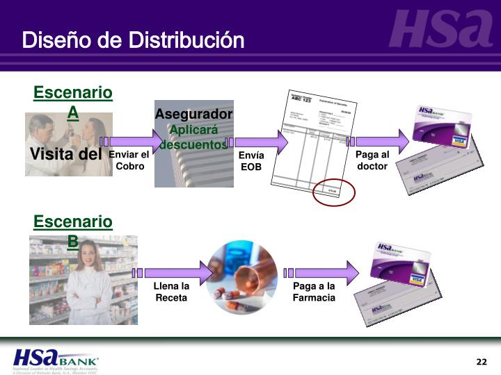 Diseño de Distribución