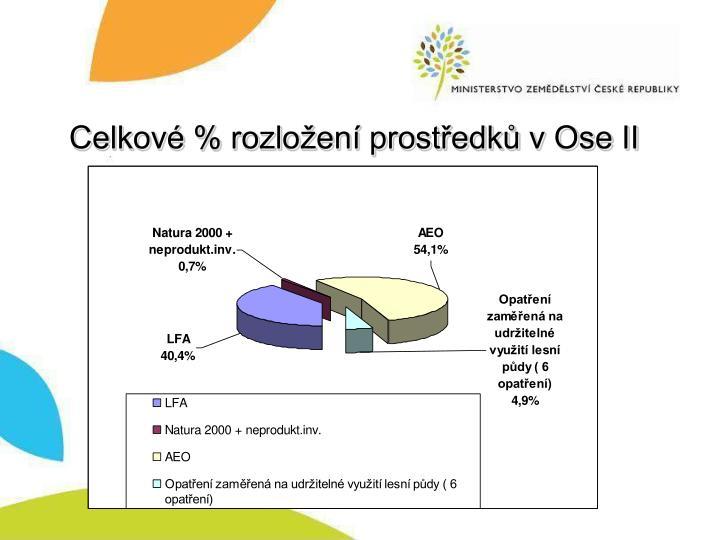 Celkové % rozložení prostředků v Ose II
