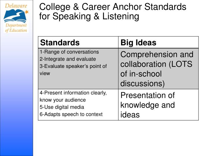 College & Career Anchor Standards for