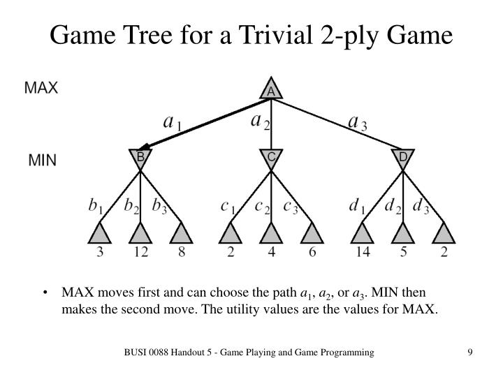 Game Tree for a Trivial 2-ply Game