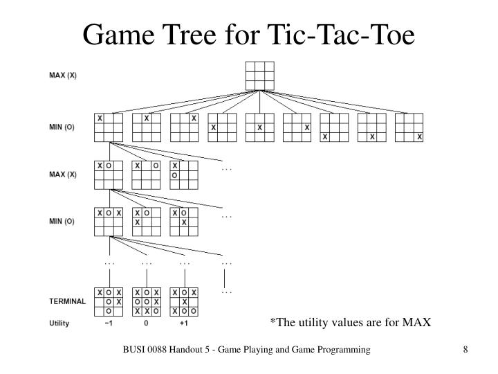 Game Tree for Tic-Tac-Toe