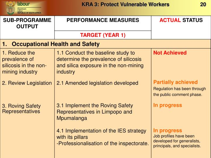 KRA 3: Protect Vulnerable Workers