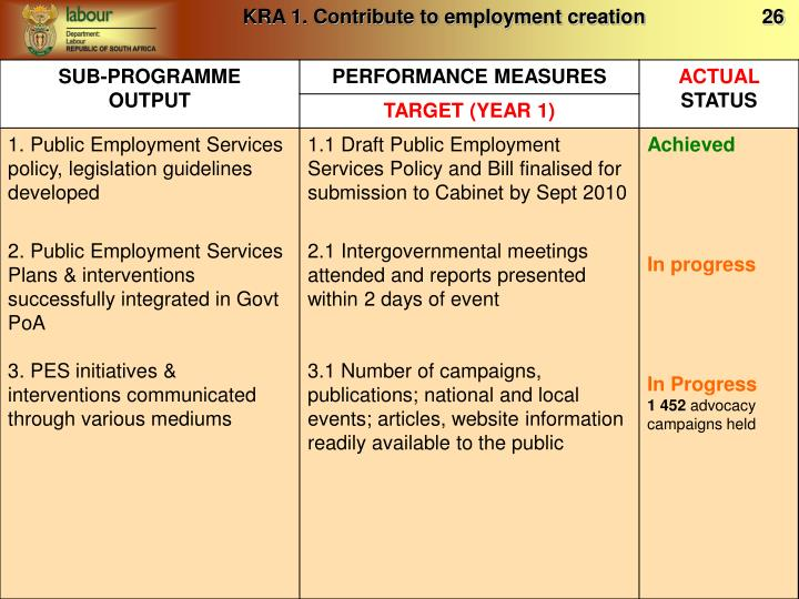 KRA 1. Contribute to employment creation                     26