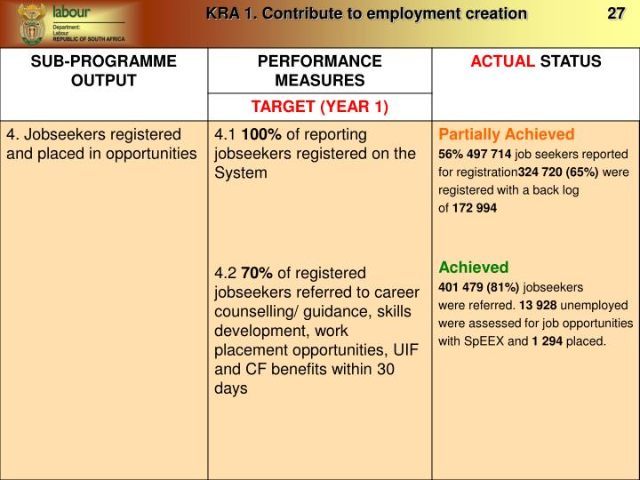 KRA 1. Contribute to employment creation                  27