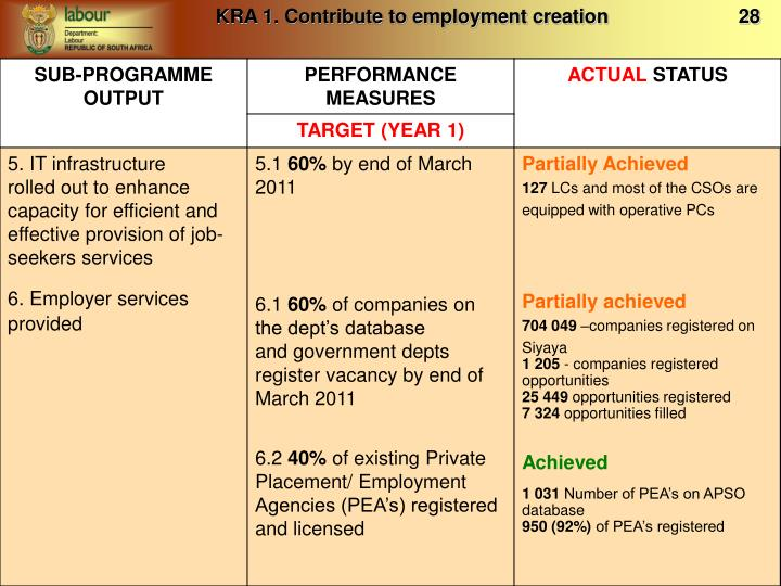 KRA 1. Contribute to employment creation                        28