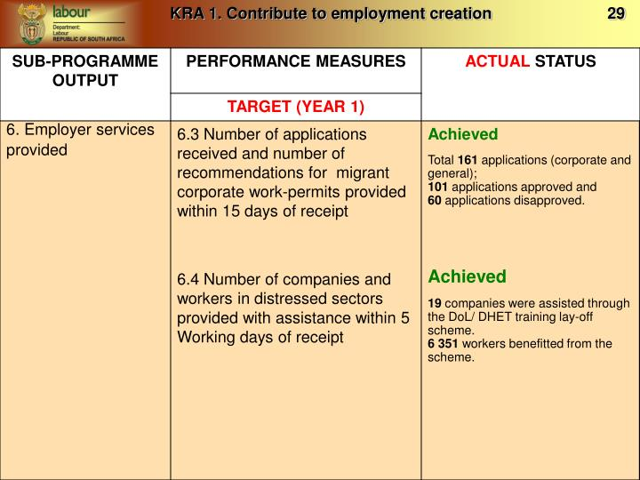 KRA 1. Contribute to employment creation                          29