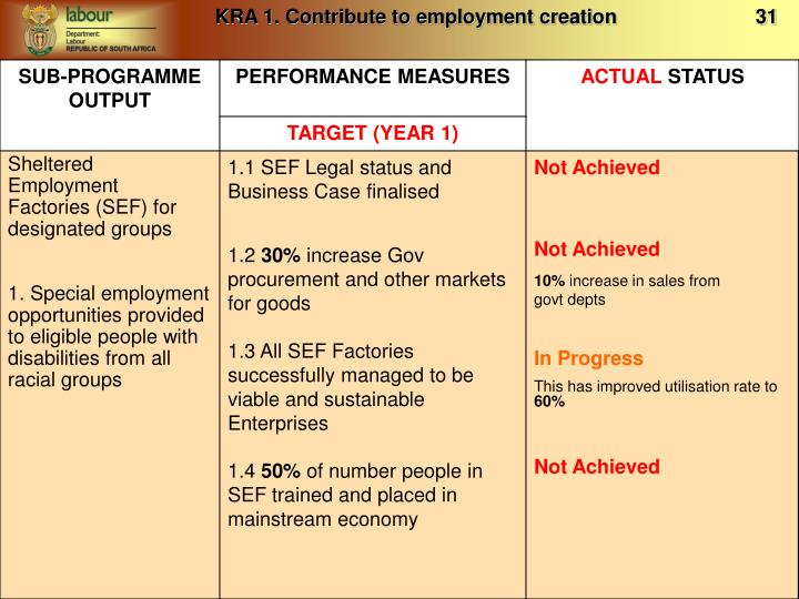 KRA 1. Contribute to employment creation                         31