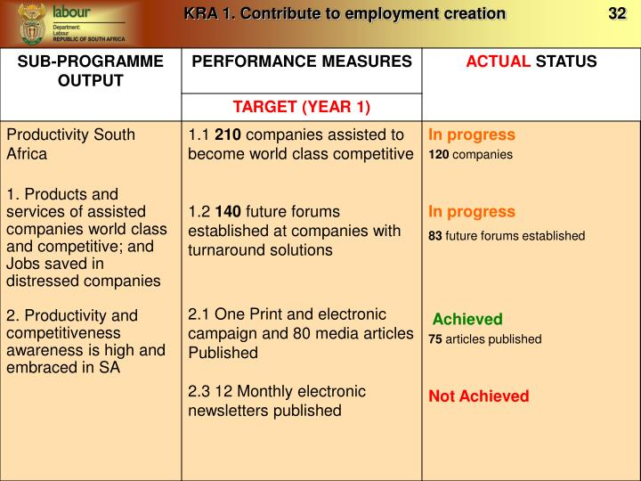KRA 1. Contribute to employment creation                       32