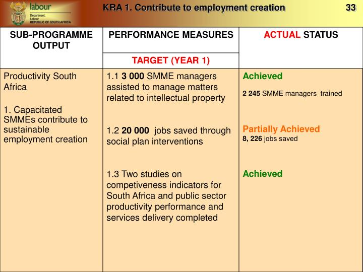 KRA 1. Contribute to employment creation                        33