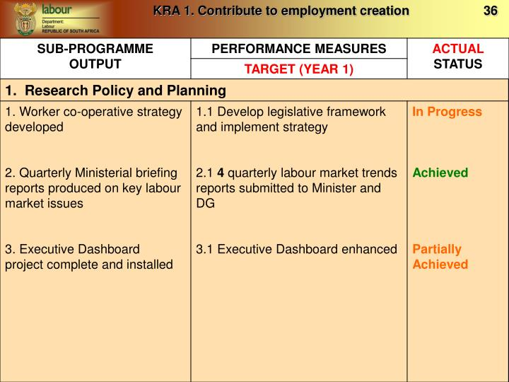 KRA 1. Contribute to employment creation                     36