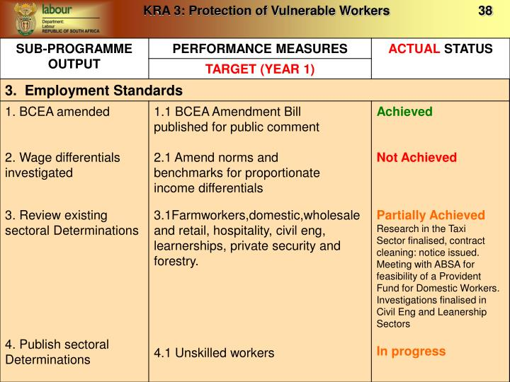 KRA 3: Protection of Vulnerable Workers                         38