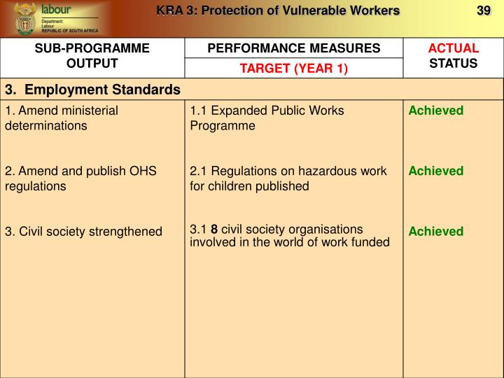 KRA 3: Protection of Vulnerable Workers                      39