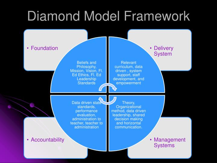 Diamond Model Framework