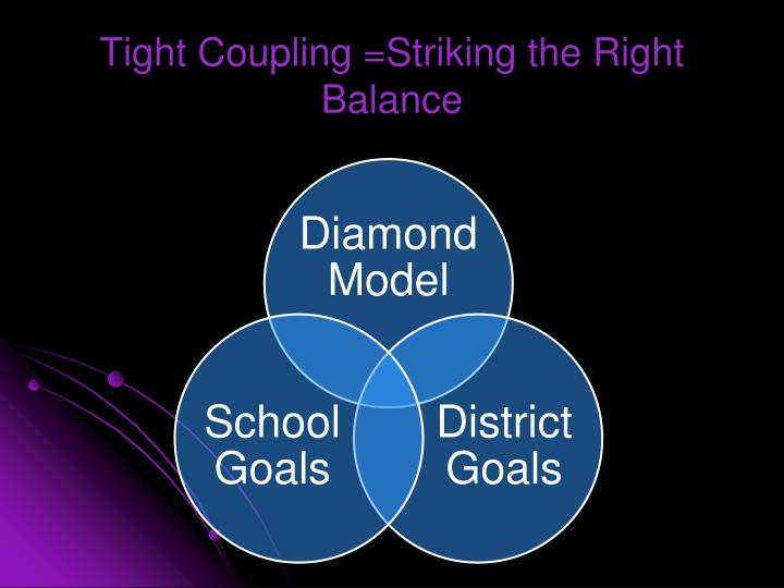 Tight Coupling =Striking the Right Balance