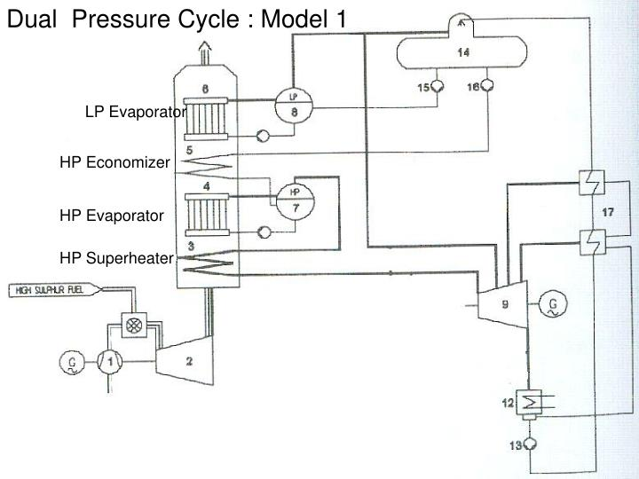 Dual  Pressure Cycle : Model 1