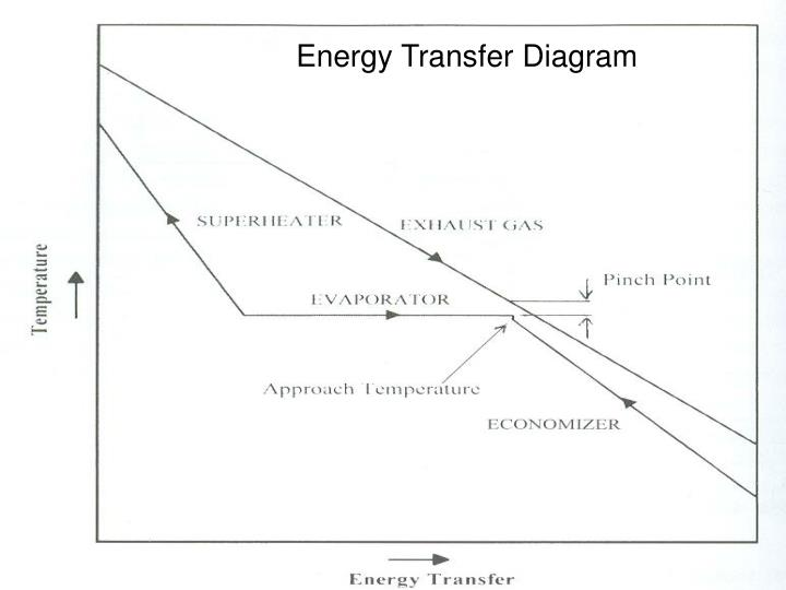 Energy Transfer Diagram