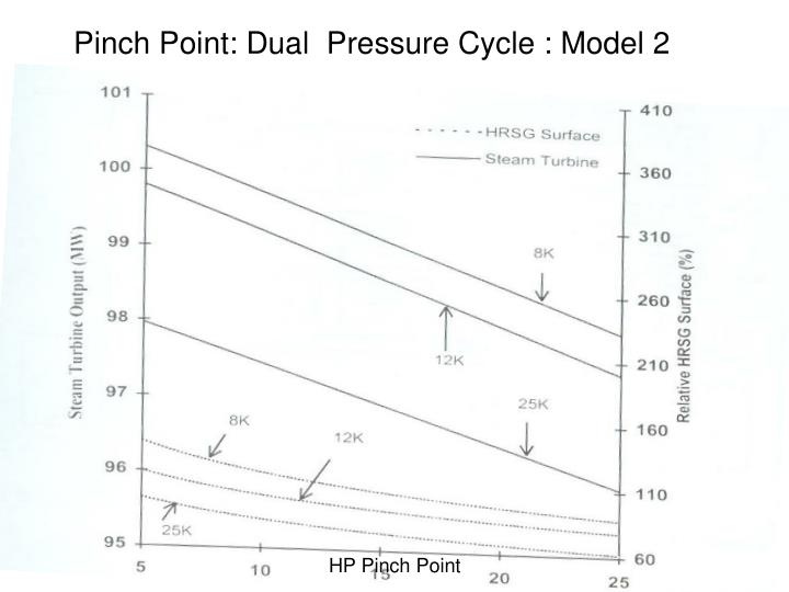 Pinch Point: Dual  Pressure Cycle : Model 2