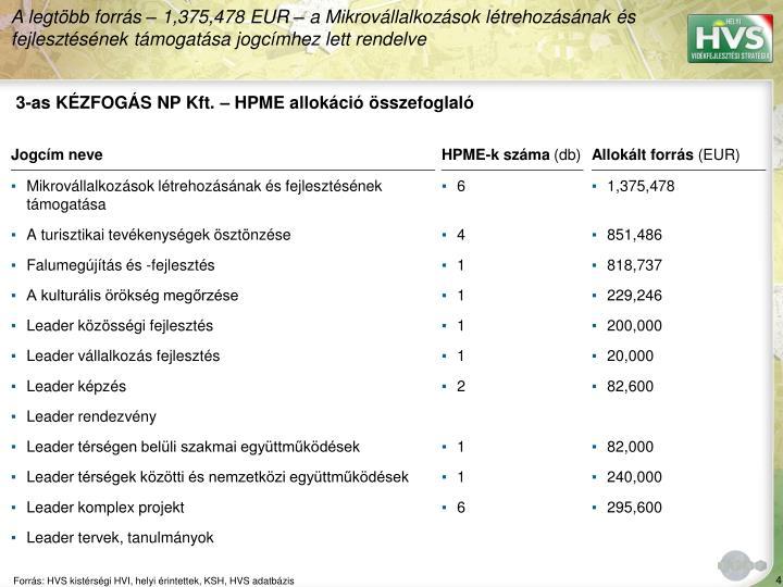 3-as KÉZFOGÁS NP Kft. – HPME allokáció összefoglaló
