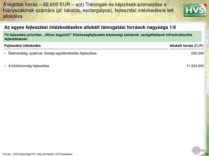 Az egyes fejlesztési intézkedésekre allokált támogatási források nagysága 1/6