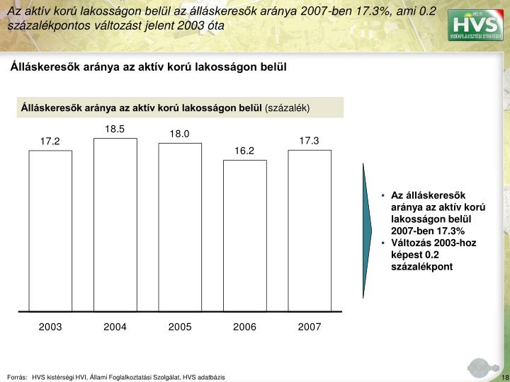 Az aktív korú lakosságon belül az álláskeresők aránya 2007-ben 17.3%, ami 0.2 százalékpontos változást jelent 2003 óta
