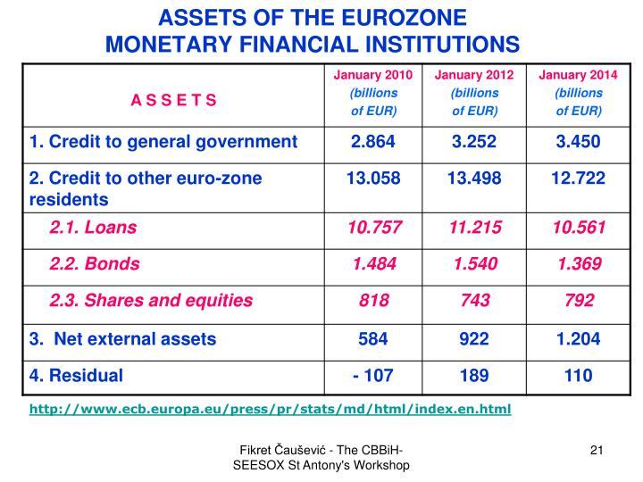 ASSETS OF THE EUROZONE