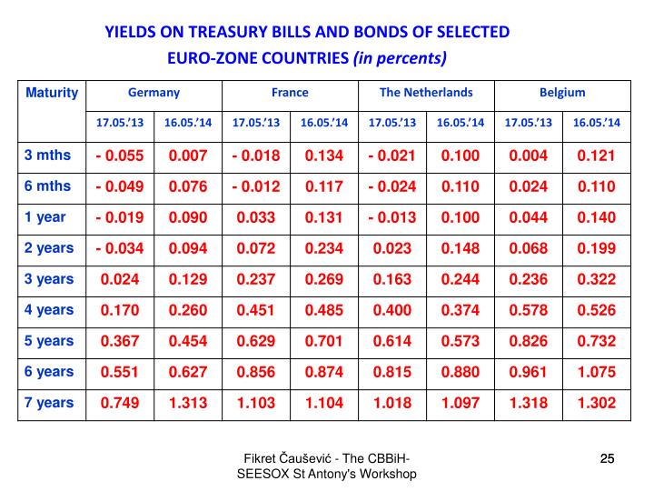 YIELDS ON TREASURY BILLS AND BONDS OF SELECTED