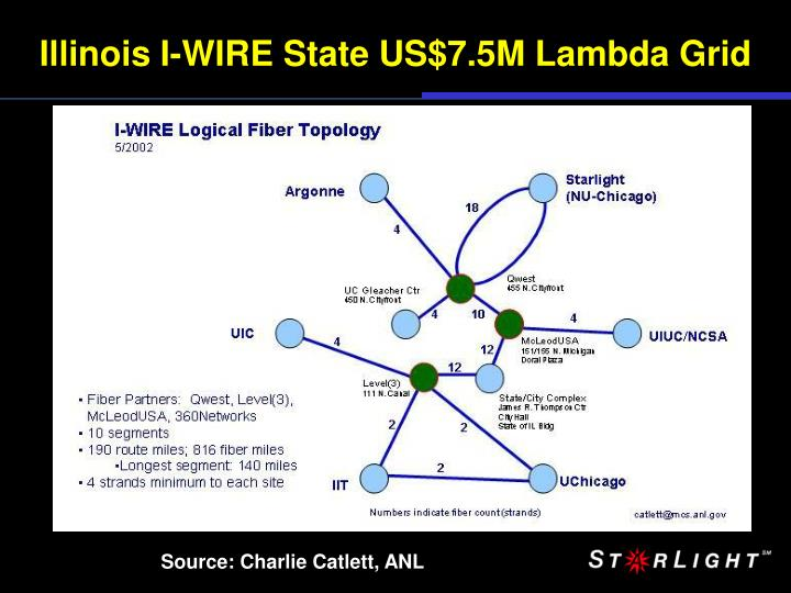Illinois I-WIRE State US$7.5M Lambda Grid